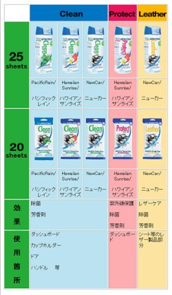 画像5: Refresh Your Car Automotive Wipes 25ct Leatherシリーズ